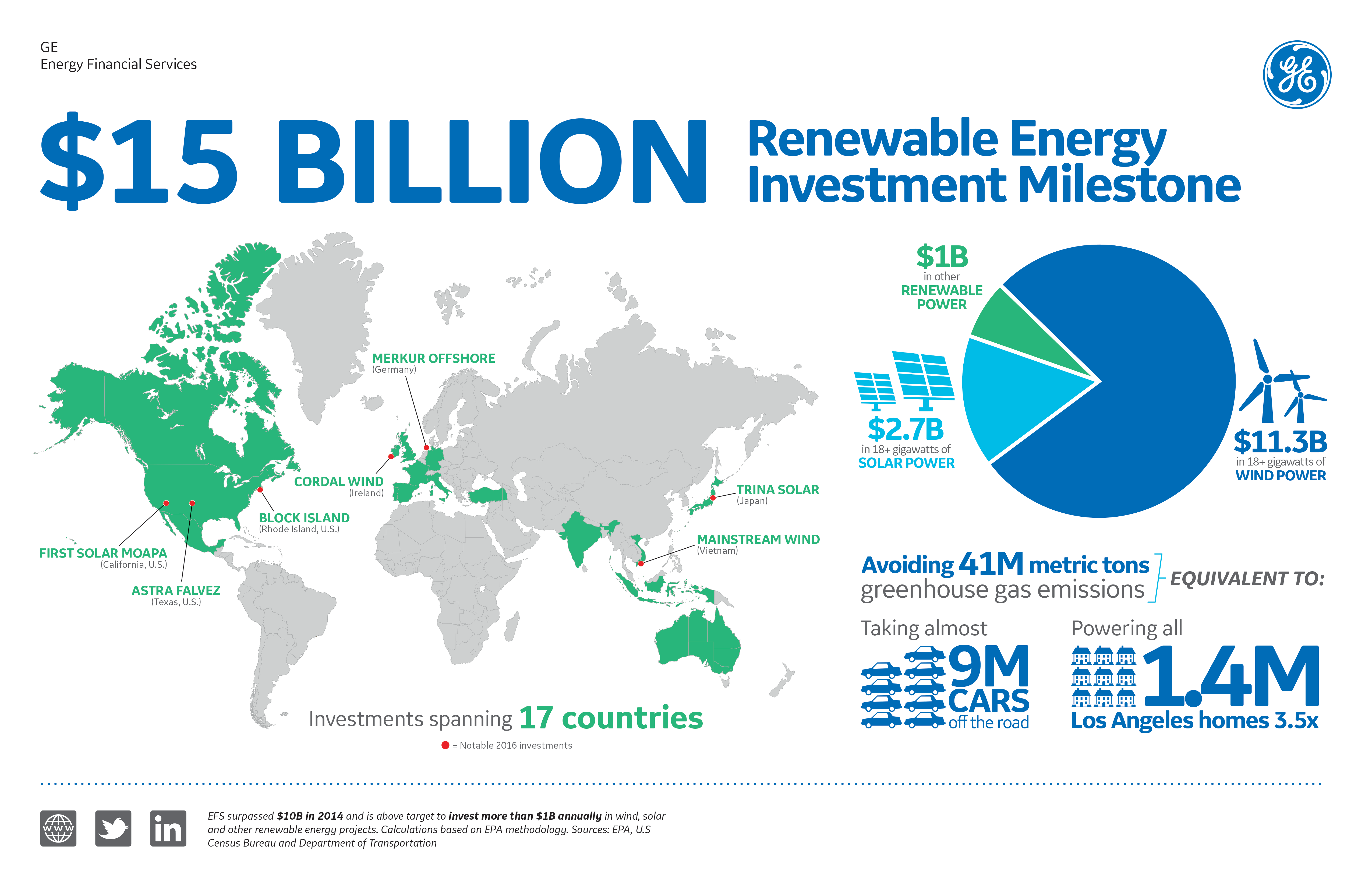 In total, GE Energy Financial Services has surpassed US$15 billion in renewable energy investment commitments. Image: GE