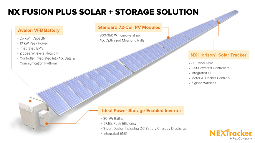 'NX Fusion Plus' integrates the latest, in solar tracker design, battery, inverter, and software to deliver better return on investment to owners of solar power plants. Image: NEXTracker