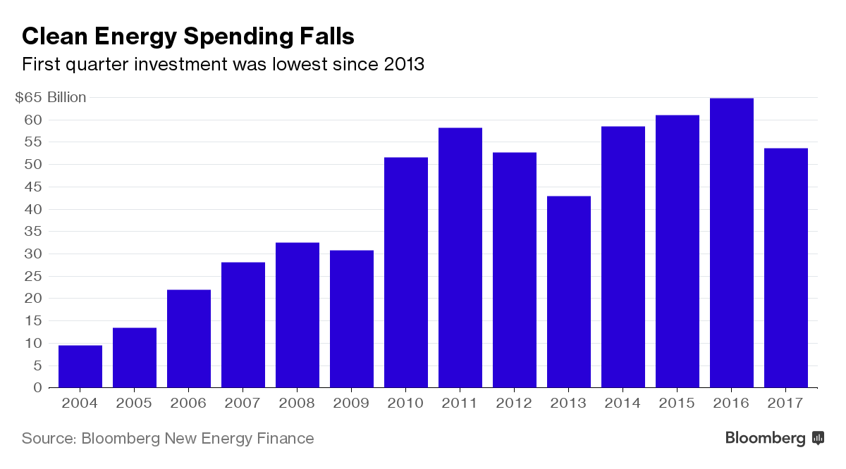 Global clean energy investment 2004-2017. Source: Bloomberg New Energy Finance