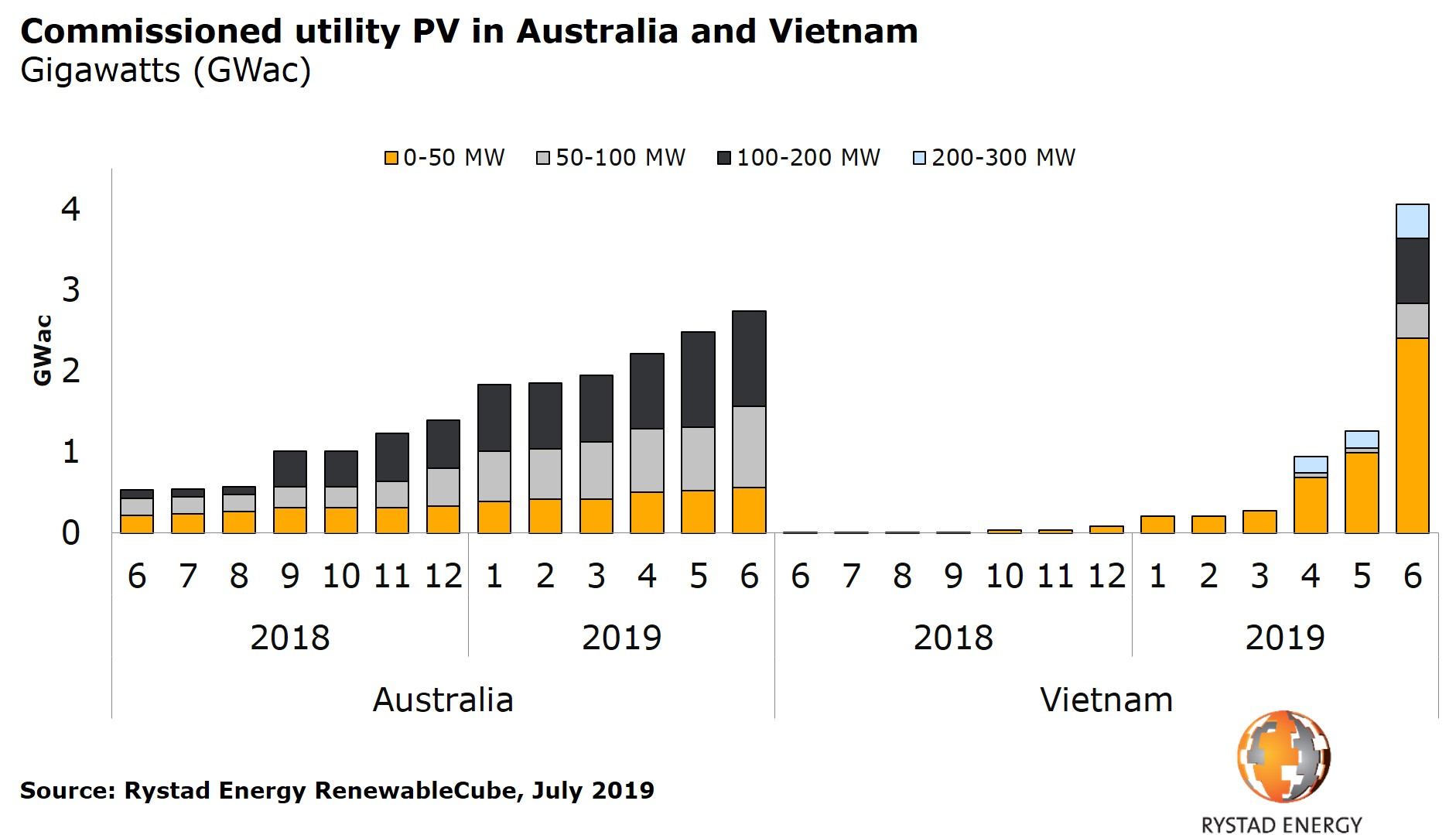 More than 60% of the Vietnamese PV capacity was commissioned in June alone, as developers rushed to meet the FiT deadline. Credit: Rystad