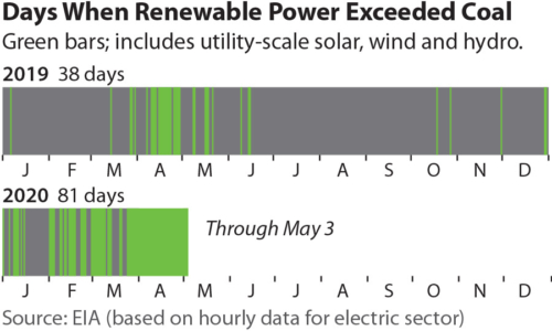 Image credit: IEEFA (Stats are EIA's)