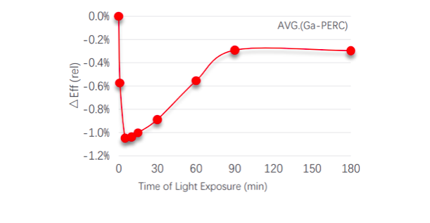 Figure 3: Accelerated LID Test Results of Gallium-doped Bifacial PERC Cells