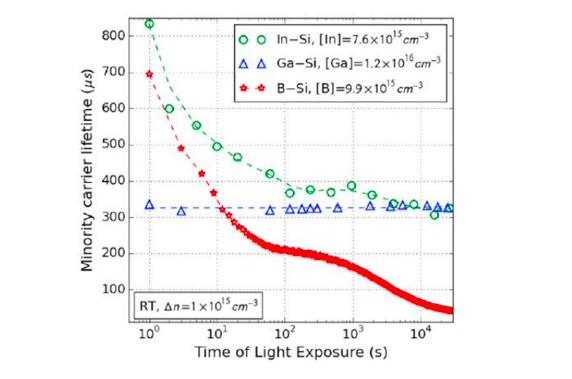 Figure 4: Minority Carrier Lifetime Degradation of Indium-doped, Gallium-doped and Boron-doped Silicon Wafers at Low-Temperature (25°C) Light Conditions