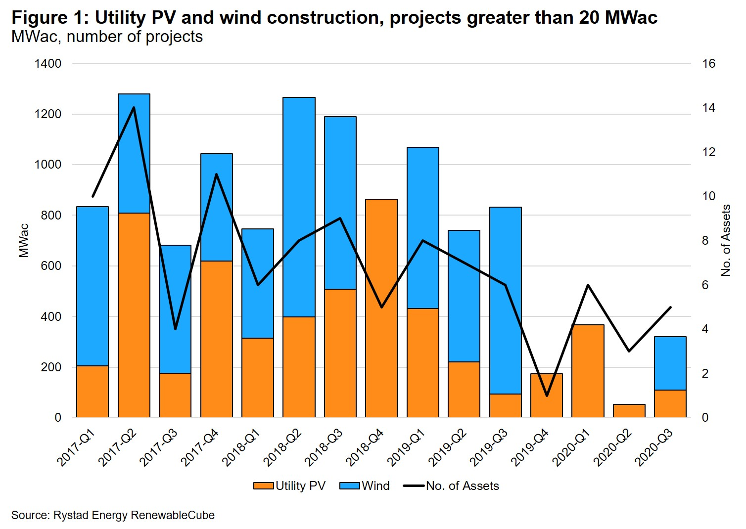 According to Rystad, only 530MWac of the 1-2GWac of solar it expected to hit financial close this year has done so at this stage and can be expected to start construction. Chart credit: Rystad Energy