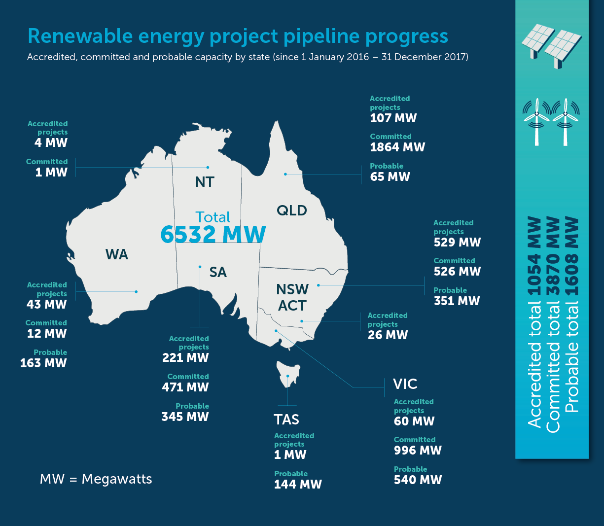 After a record year for Australian renewables, the Clean Energy Council expects 2018 and 2019 to be even bigger. Credit: CER