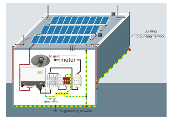 On-site lightning protection solution for PV system