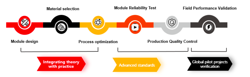 Figure 3: Fundamental of LONGi products: comprehensive approach ensuring high reliability
