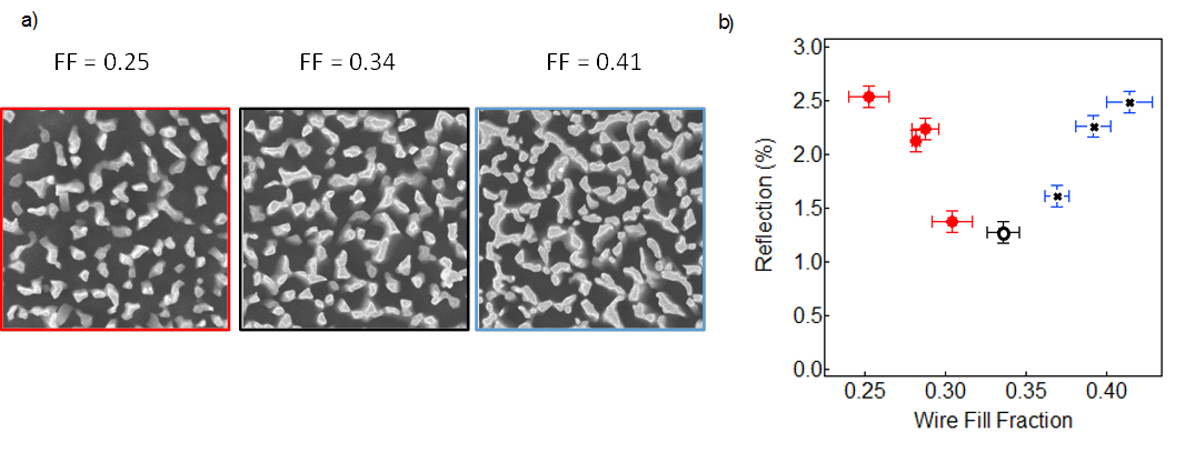 Figure 3: (a) SEM of three NW arrays with NW fill factor (FF) of 0.25, 0.34, and 0.41, (b) Reflection versus FF for a range of FF values, which indicates that as the FF increases beyond 0.35, the surface reflection of the NW covered Si goes up.