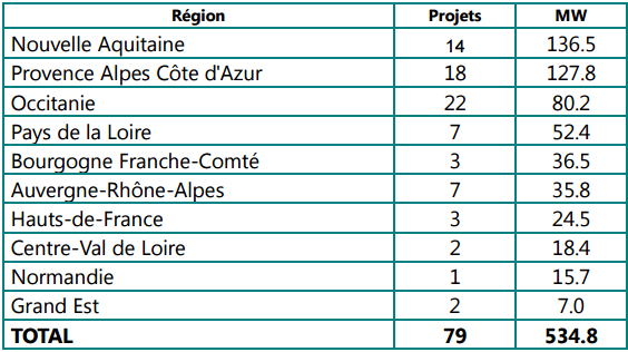 The geographical spread of projects. Credit: French Energy Ministry