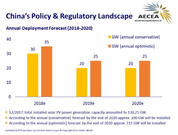 AECEA noted that total cumulative deployments could reach between 200GW to 215GW, targeting only annual deployments in a range of 20GW to 25GW over the next two years. Image: AECEA