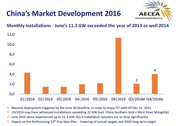 A massive 22GW of grid-connected solar projects have been logged in China's official register for the first half of 2016. Image: AECEA