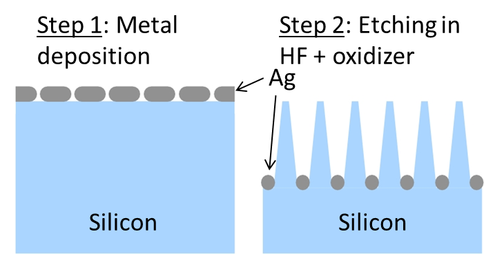 Figure 1: Schematic of metal assisted chemical etching (MACE).  Metal is deposited onto the surface of the silicon and then exposed to a solution containing HF and an oxidizer.