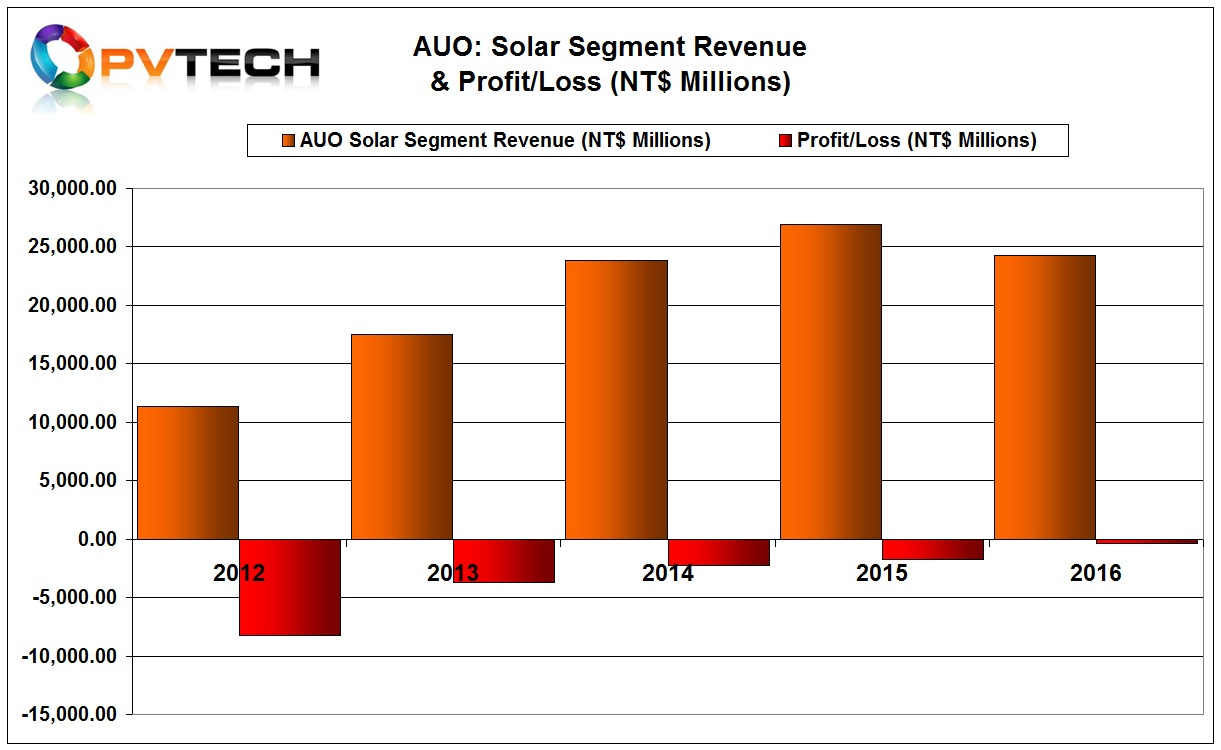 AUO's solar segment loss decreased to NT$365.1 million (US$11.3 million) in 2016 from NT$1,704.8 million in 2015.