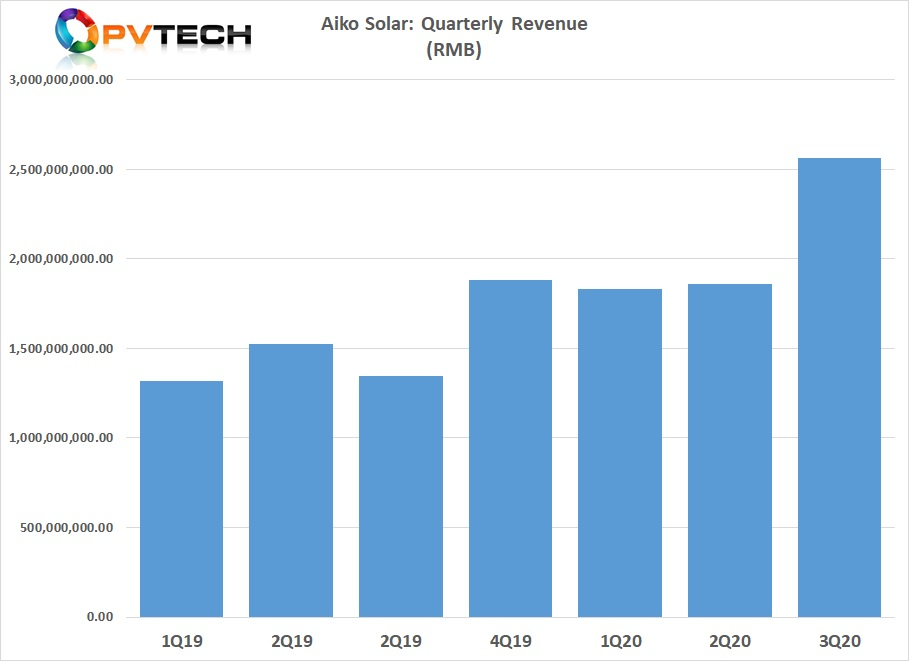 Major merchant solar cell producer Aiko Solar has reported 9-month revenue growth of 49.45%, compared to the prior year period, exceeding full-year 2019 revenue and reporting record third quarter revenue.