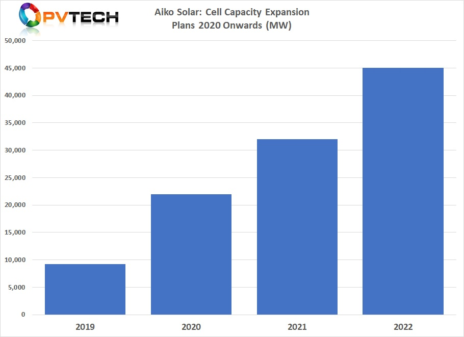 Aiko Solar targeting solar cell production capacity to reach 45GW by the end of 2022.