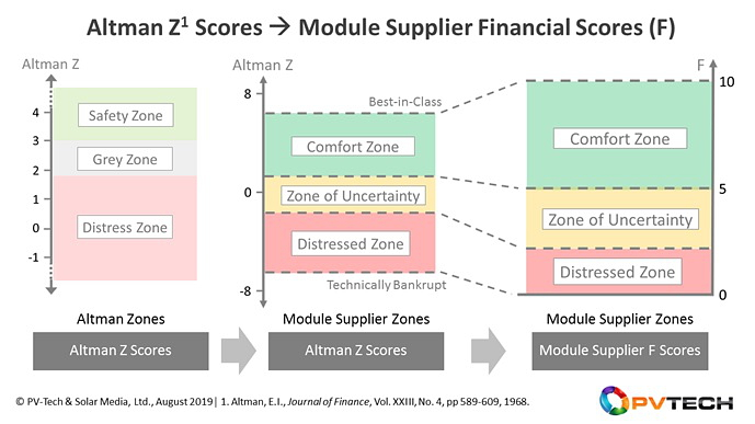 Visual representation of the new model that maps Altman Z Scores for PV module suppliers (left) into new zones, with adjusted module supplier financial health scores (F) between 0 and 10 (right).