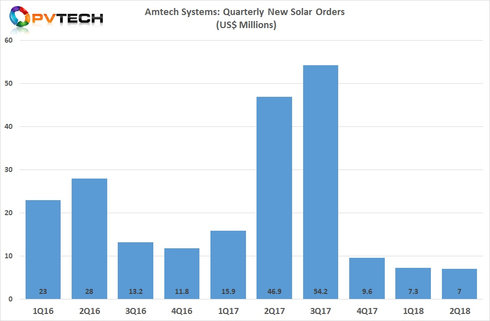 Amtech's new solar order intake has remained below US$10 million per quarter for the last three quarters .