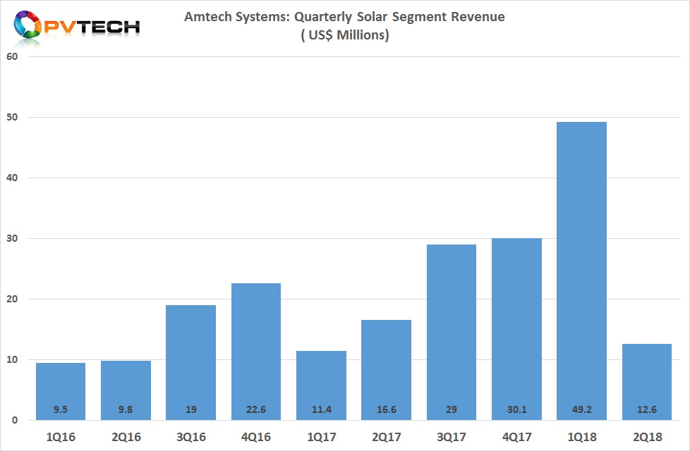 Amtech reported fiscal second quarter 2018, Solar segment revenue of US$12.6 million, down from US$49.2 million in the previous quarter.