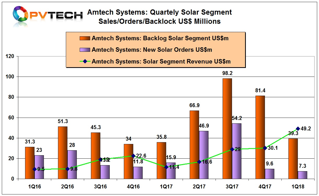 Amtech reported its solar order backlog was US$39.3 million at the end of the reporting period, down from US$81.4 million in the previous quarter.