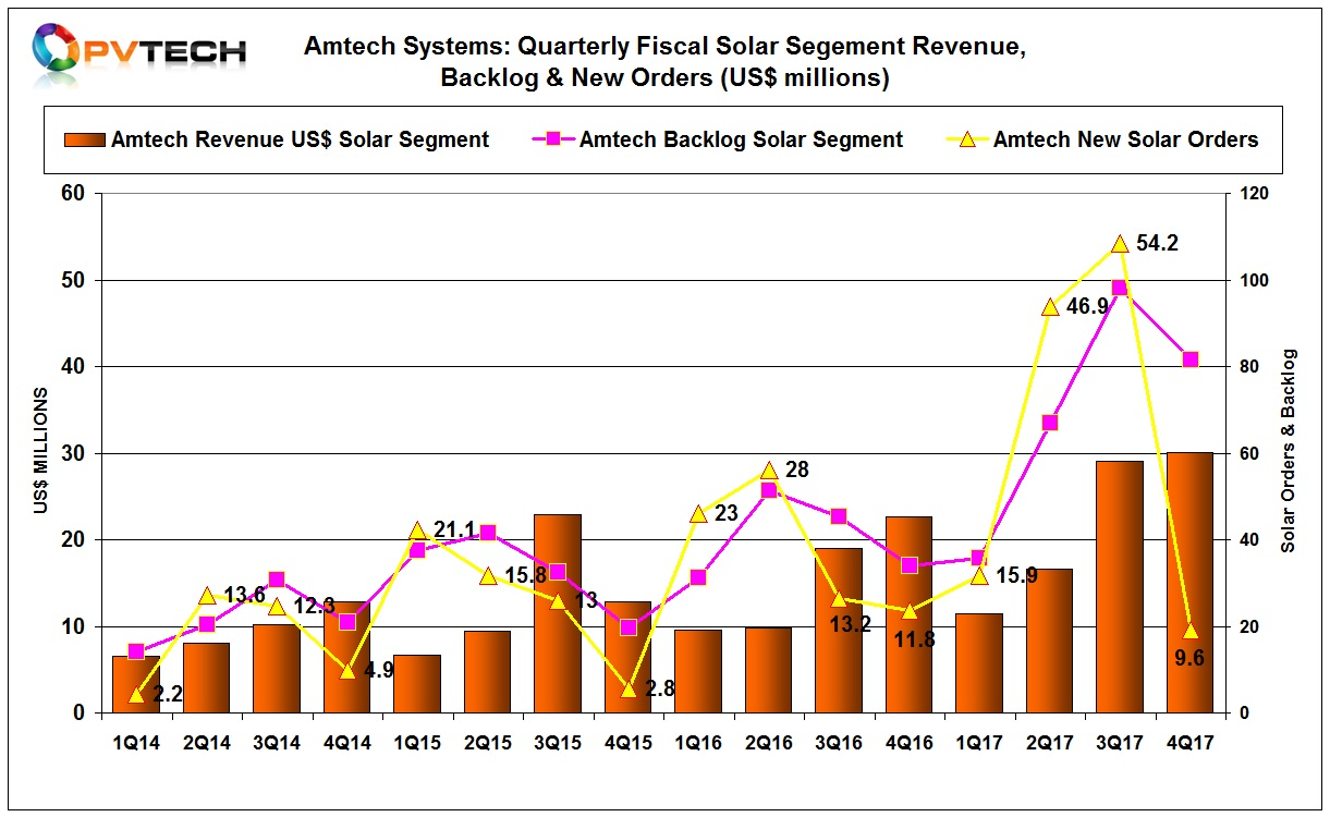 The solar segment results are the highest seen by Amtech.