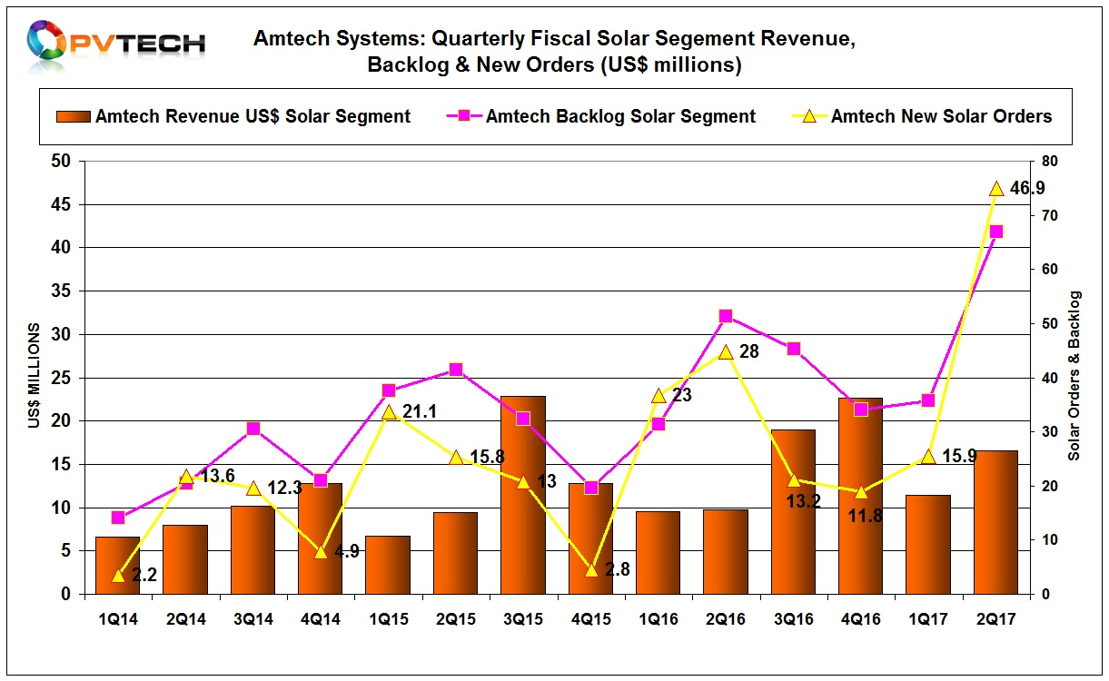 Amtech Systems has reported its highest new order intake for solar segment equipment since 2011.