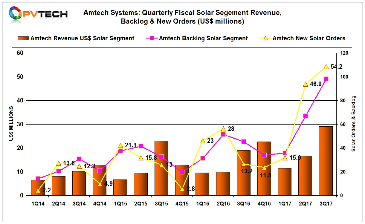 Amtech reported fiscal third quarter 2017 revenue in its solar segment of US$29 million, up from US$16.6 million in the previous quarter.