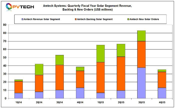 Amtech's total backlog for solar segment orders stood at US$19.6 million at the end of September, 2015.