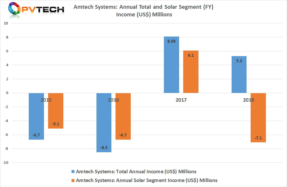 The company had previously reported a net loss of US$7.1 million within its solar business in FY2018, after a net profit of US$6.1 million in FY2017.