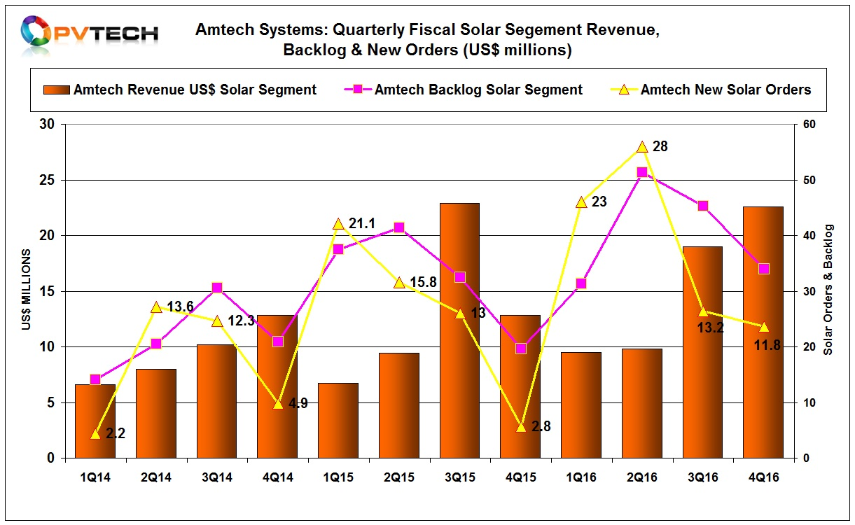 Amtech reported fiscal fourth quarter Solar segment sales of US$22.6 million, up from US$19 million in the previous quarter.