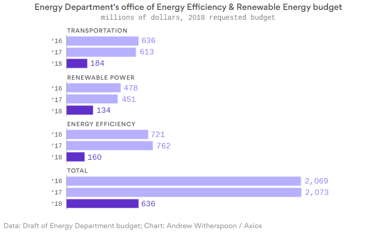 Draft Energy Department 2018 budget. Source: Andrew Witherspoon/Axios