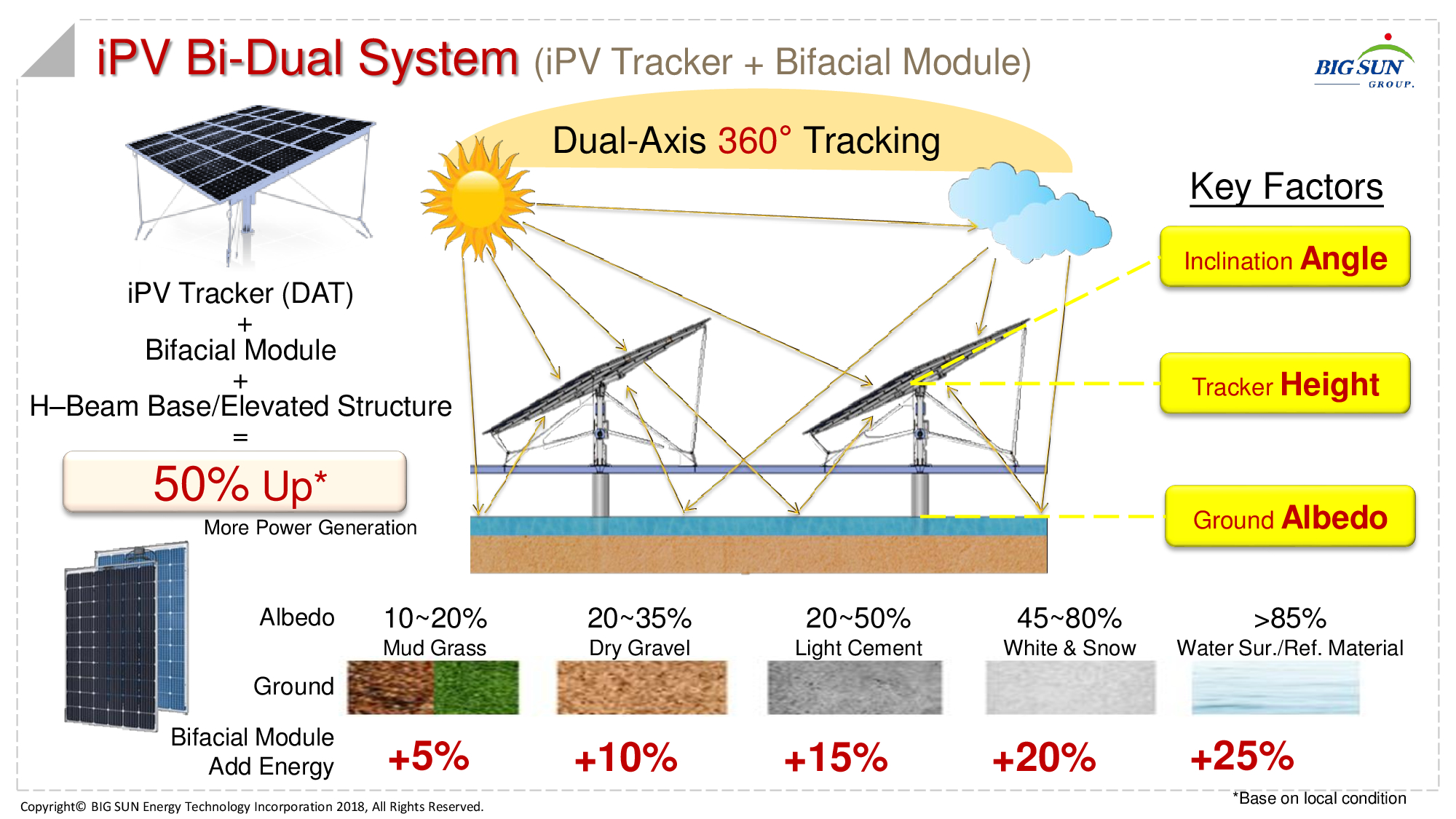 BIG SUN Energy has created a new version of its dual axis iPV tracker for use with bifacial modules or aquatic applications such as fishery ponds, reservoirs and floating solar (FPV) systems. Image: BIG SUN