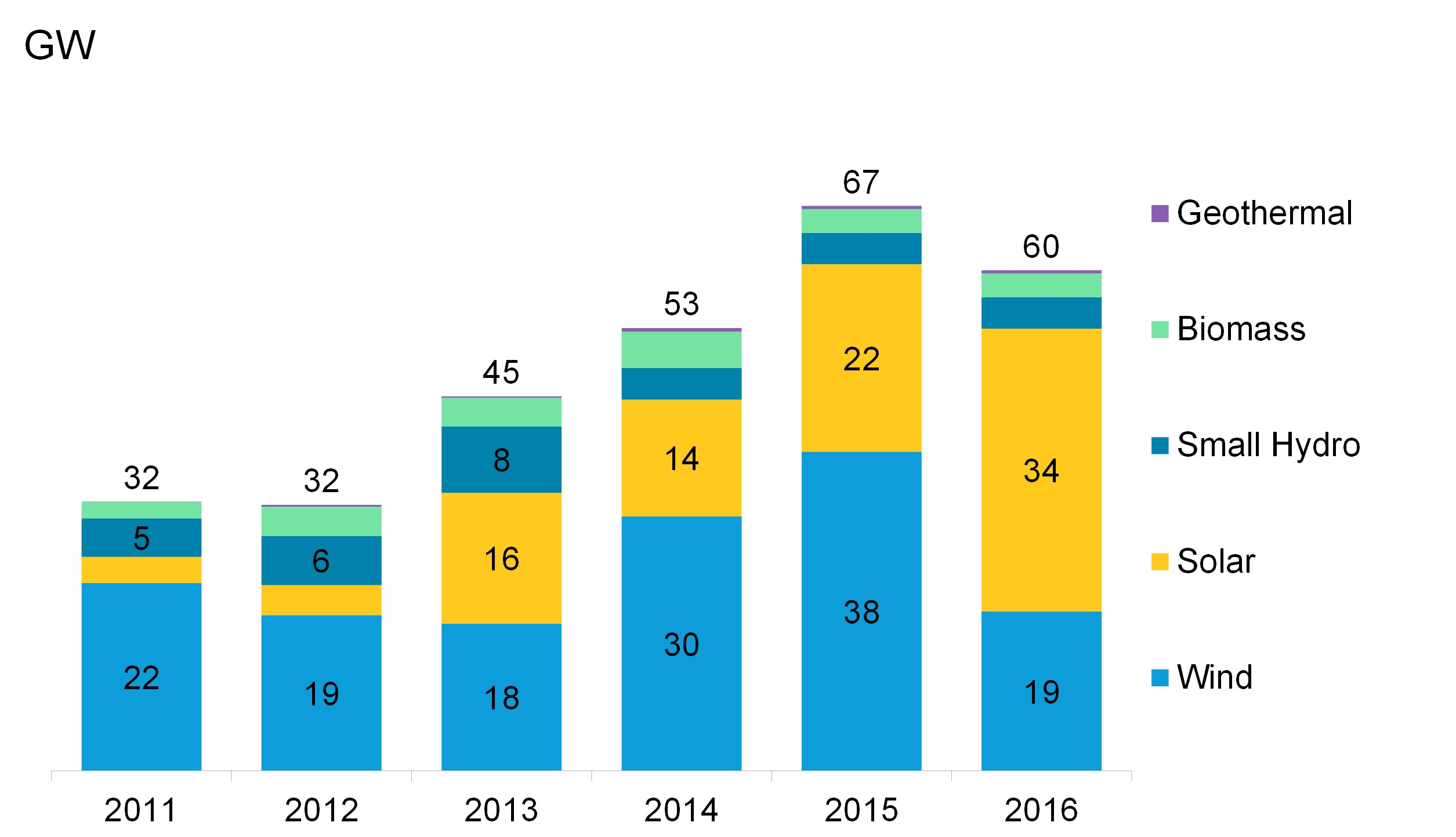 Overall, solar was said to have accounted for 19% of all new generating capacity added in Climatescope countries in 2016, up from 10.6% in 2015 and 2% in 2011. Image: BNEF