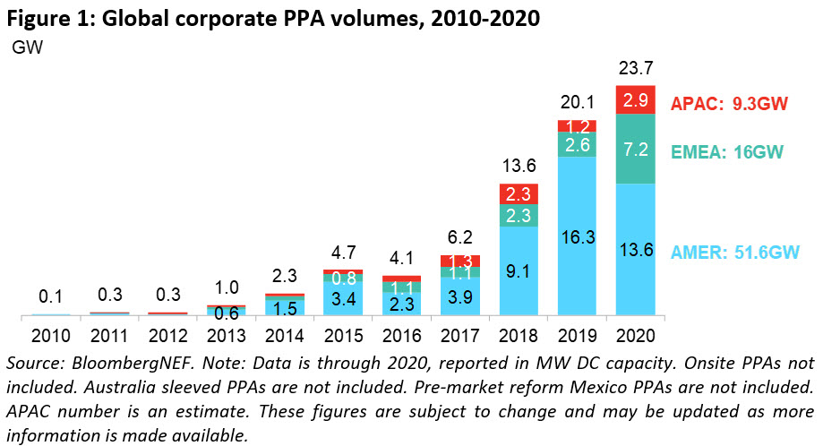 Global PPA volumes 2010-2020. Image: BNEF