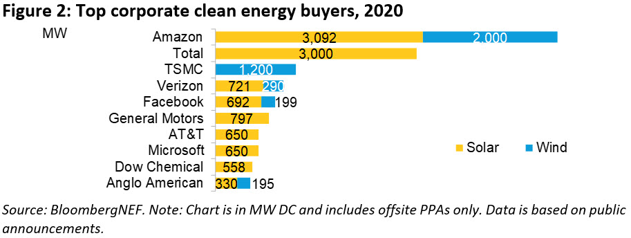 Top corporate buyers of clean enerfy in 2020. Image: BNEF