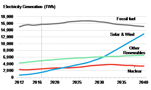 Global new investment in clean energy by category, by quarter, US$billion. Source: Bloomberg New Energy Finance