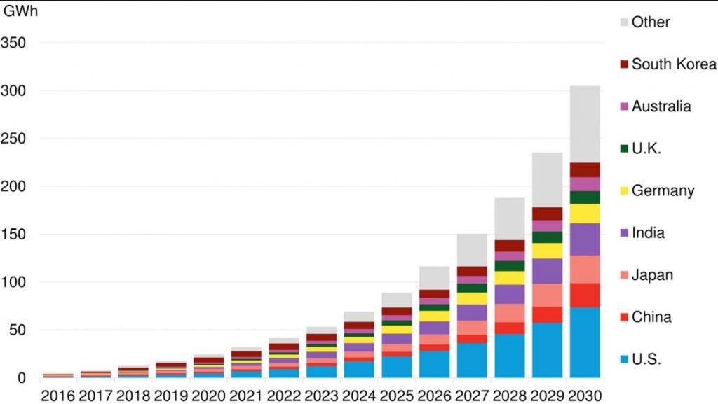 Global cumulative storage deployments. Image: BNEF.