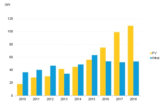According to provisional data from BloombergNEF (BNEF), global solar PV installations reached 109GW in 2018 cost of installing a megawatt of photovoltaic capacity fell 12%, which spurred markets outside China to increase installations. Source: BNEF