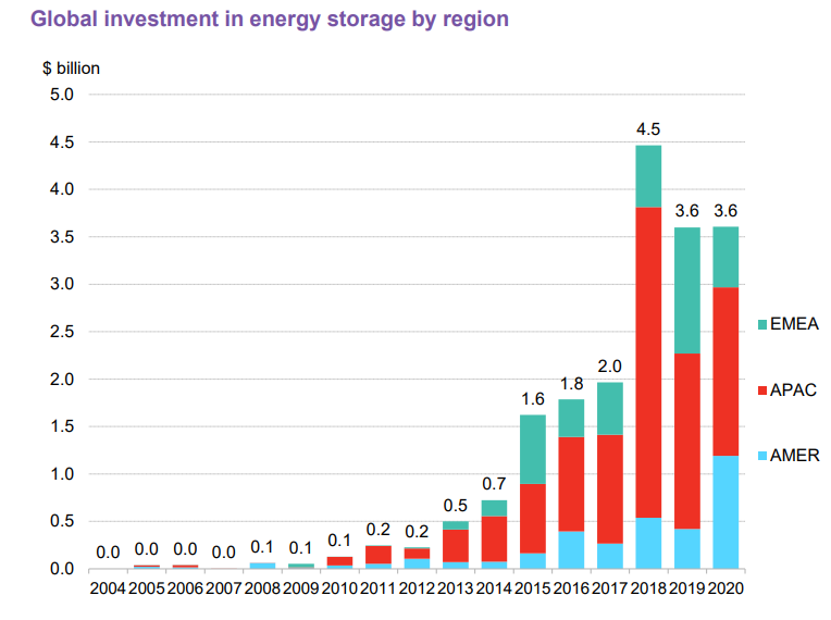 BNEF's report showed that energy storage investment was driven by growth in Asia Pacific and American markets, while EMEA funding slowed down. Image: BNEF