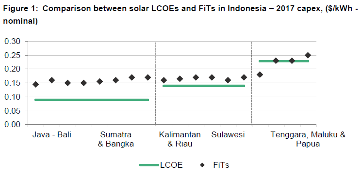 Solar LCOEs and FiTs in Indonesia. Credit: BNEF
