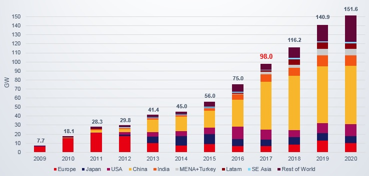 BNEF Global PV forecast prior to China Government policy change. Image: BNEF