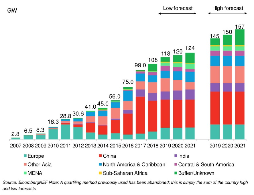 According to BloombergNEF's Q2 2019 forecast (low forecast) scenario, PV installs through 2021 are not expected to be any higher than 124GW per annum and average out at 121GW over the three-year period. Image: BNEF