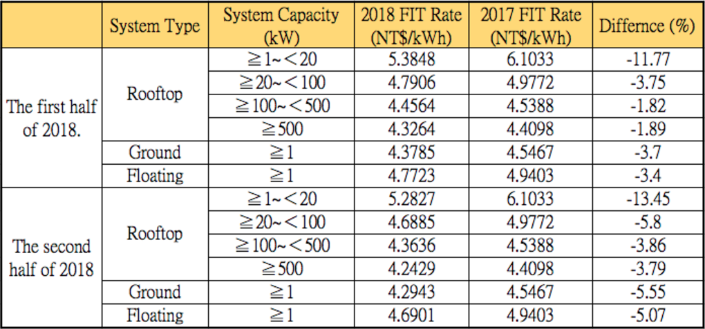 Taiwan's tentative feed-in Tariff (FiT) rates for solar in 2018. Credit: New Green Power Company