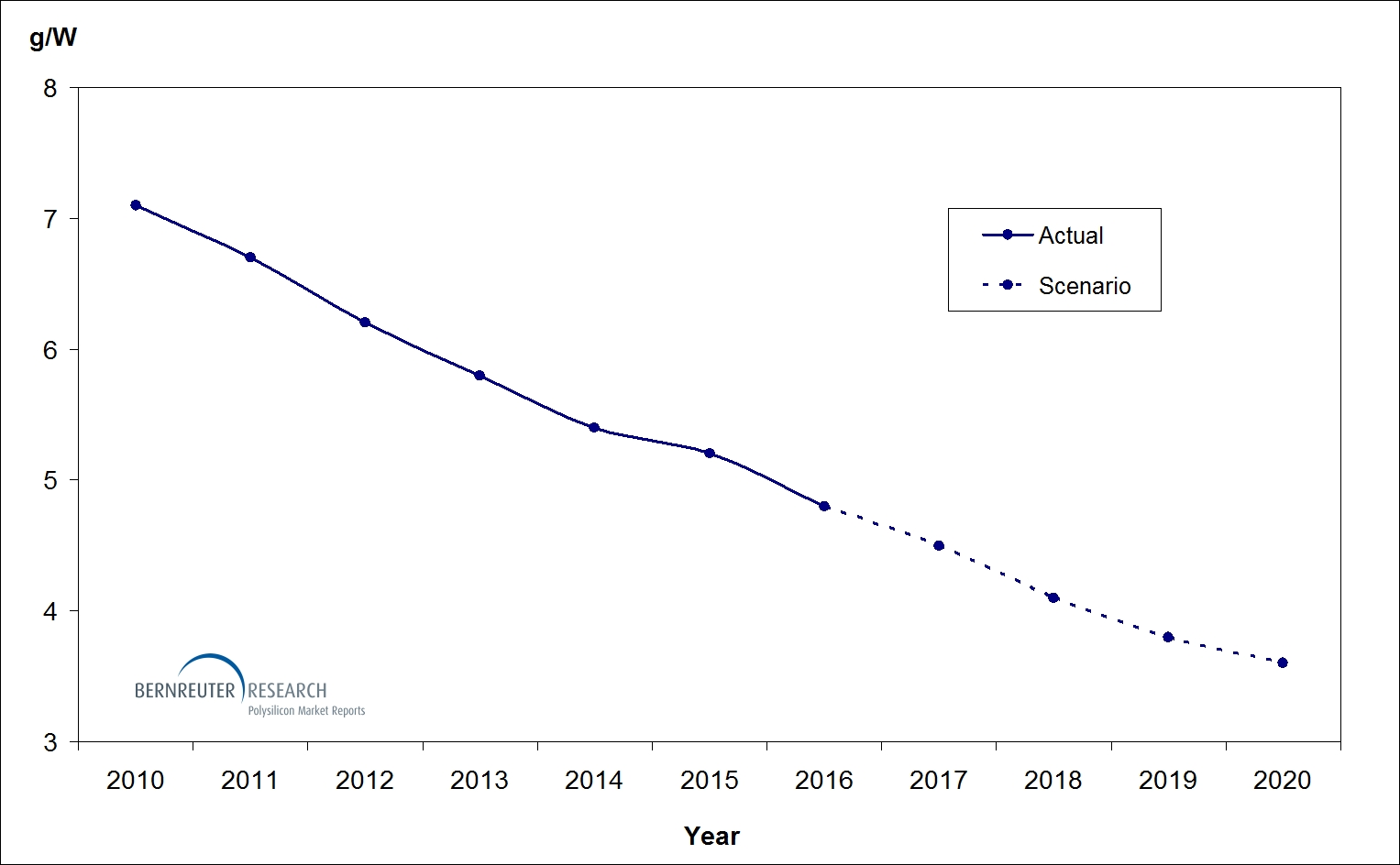 Bernreuter Research said that the average silicon consumption for the manufacturing of both multicrystalline and monocrystalline wafers was expected to decline from 4.8 grams per watt (g/W) in 2016 to 3.6 g/W in 2020, a 25% decline. Image: Bernreuter Research