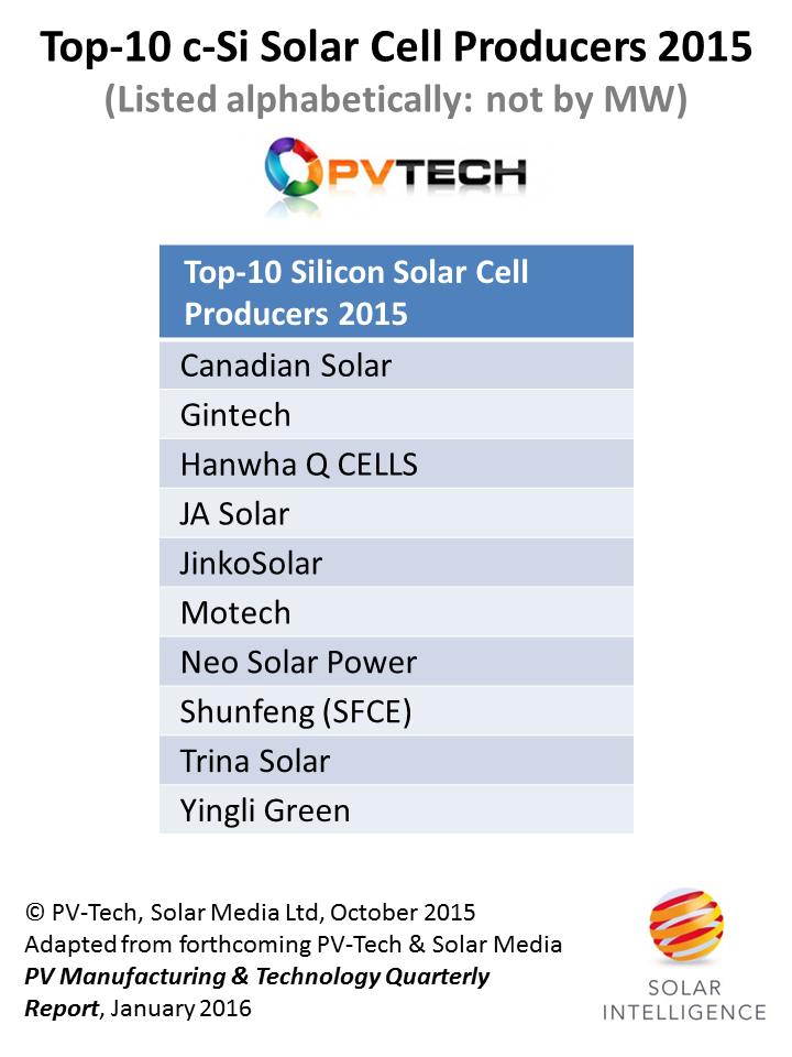 In alphabetical order, here is the forecasted top 10 (by MW c-Si cells produced) group of companies for 2015. Along with Hanwha, Chinese and Taiwanese cell producers now occupy all the positions in the preliminary Top-10 cell production rankings group for 2015.Along with Hanwha, Chinese and Taiwanese cell producers now occupy all the positions in the preliminary Top-10 cell production rankings group for 2015.