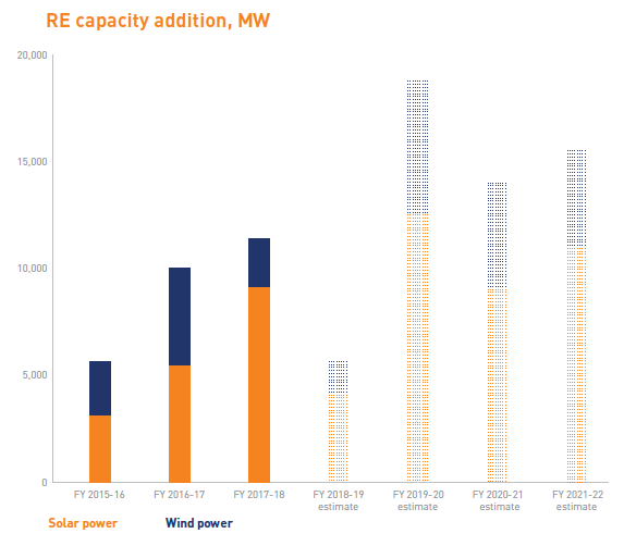 Solar deployment is hot on the heels of wind and is expected to take over the top spot in 2020/21. Credit: Bridge to India