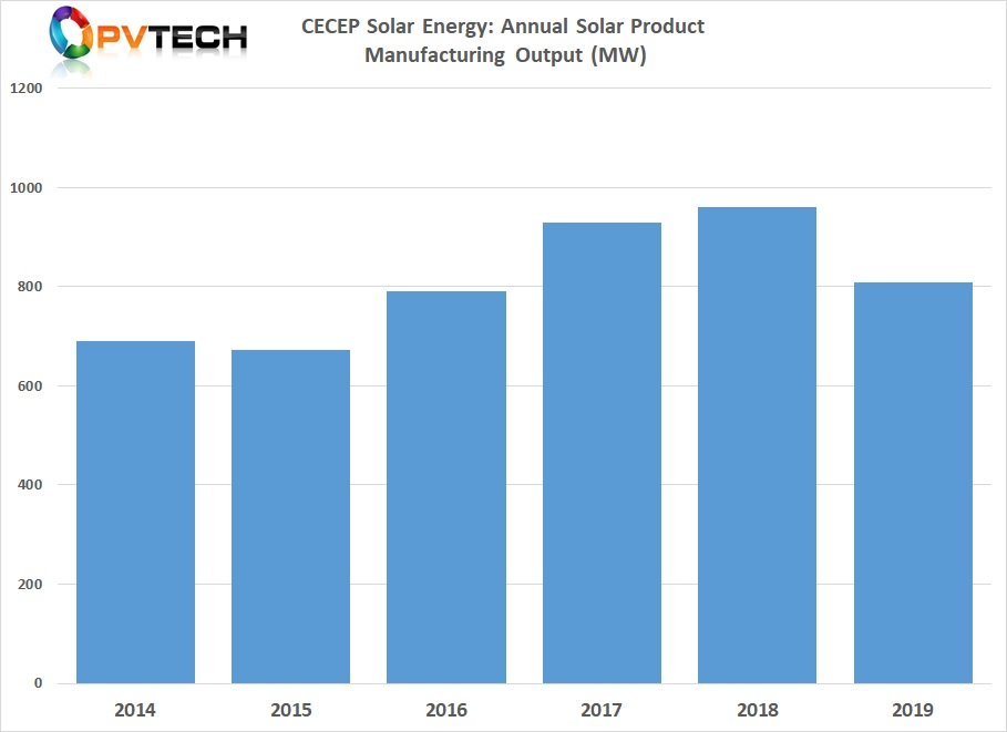 CECEP Solar had revenue of approximately US$747 million in 2019 and module production output of 809MW.