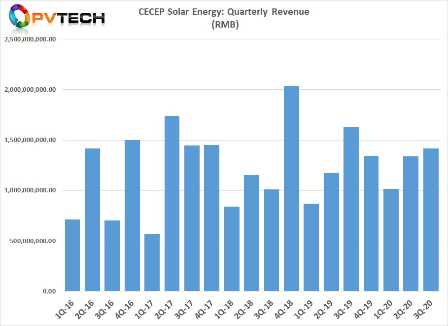 CECEP Solar reported revenue for the first nine months of 2020 of approximately US$576.5 million.