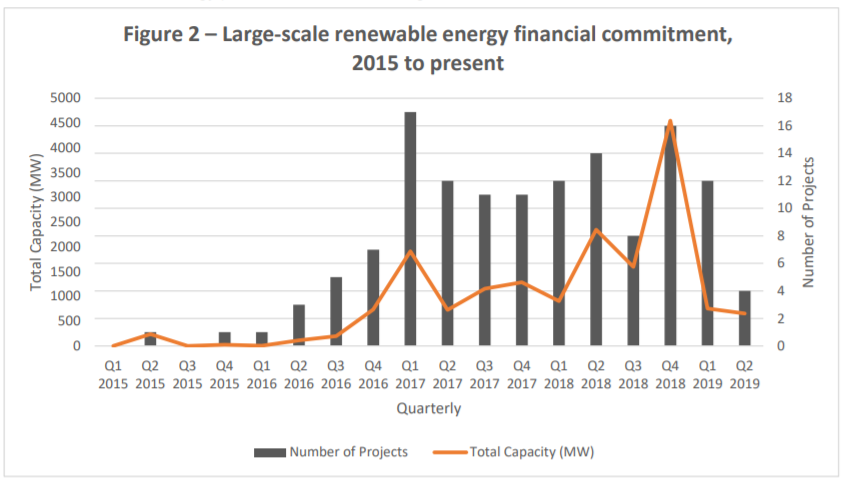 Image: Clean Energy Council.
