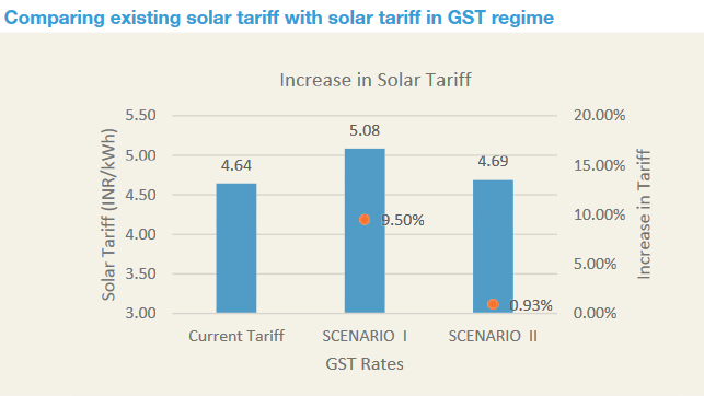 Domestic manufacturers could benefit from the GST but project tariffs would go up. Credit: CEEW