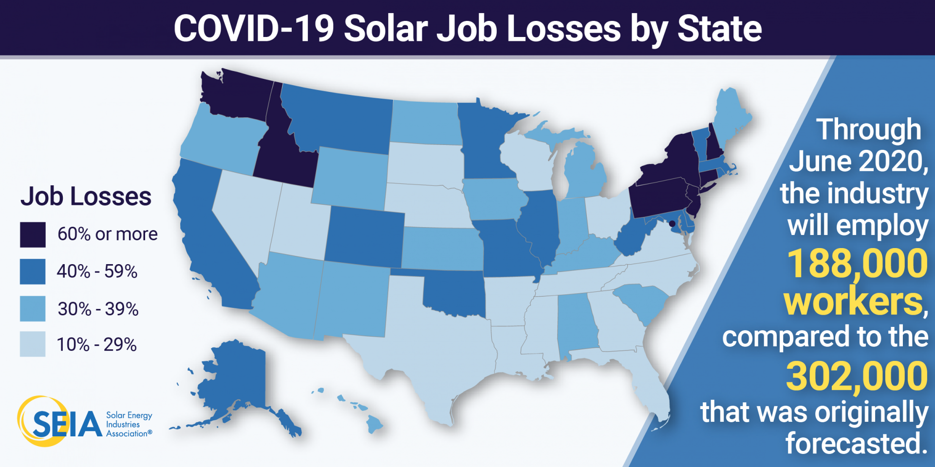 """US solar job cuts are coming """"at a faster rate"""" than for the broader US economy and will shrink the solar workforce to a size not seen since 2014, the SEIA said. Image credit: The SEIA"""